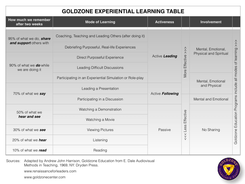 GOLDZONE Experiential Learning Table-8-13-15 copy.001