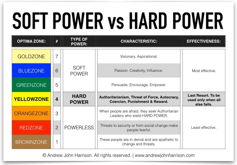 powerful vs powerless